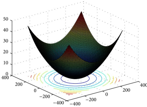 3D surface figure of Griewank function.