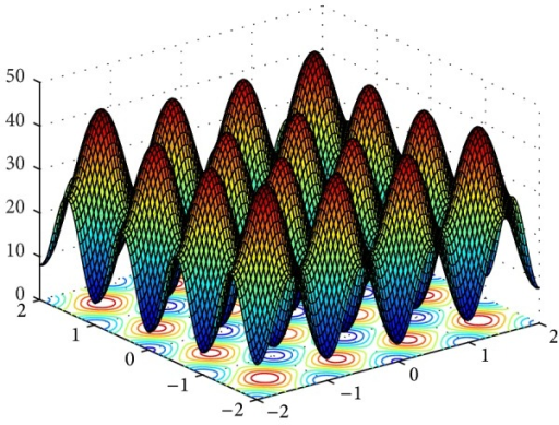 3D surface figure of Rastrigrin function.