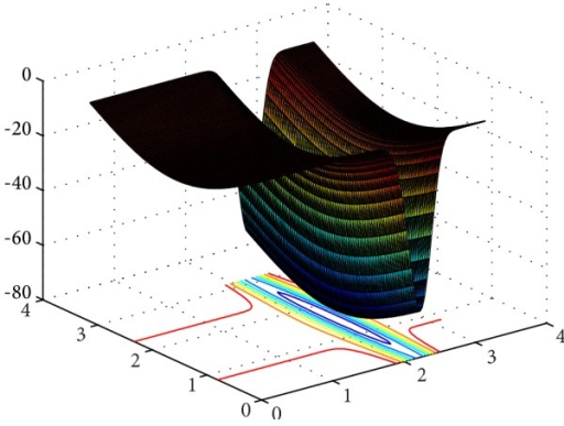 3D surface figure of Michalewicz function.