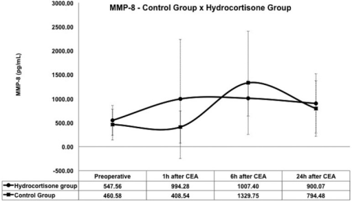 Inflammatory activity of MMP-8 between control group and hydrocortisonegroup.MMP=metalloproteinase; CEA=carotid endarterectomy