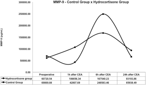 Inflammatory activity of MMP-9 between control group and hydrocortisonegroup.MMP=metalloproteinase; CEA=carotid endarterectomy