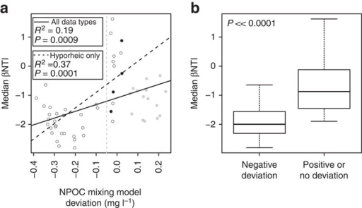 Relationships between βNTI and mixing model deviations.(a) βNTI estimate of each community as a function of the deviation between observed and expected NPOC; the solid line indicates the regression model and statistics are provided; open, closed black and closed grey symbols indicate hyporheic, river and ground water samples, respectively. (b) Box plots summarizing distributions of median βNTI values—from a—that are or are not associated with a negative NPOC deviation; βNTI values included in the 'negative deviation' distribution are to the left of the dashed grey line in a and all other βNTI values are included in the 'positive or no deviation' distribution; the displayed P-value indicates a significant difference between distributions by a Kruskal–Wallis test.