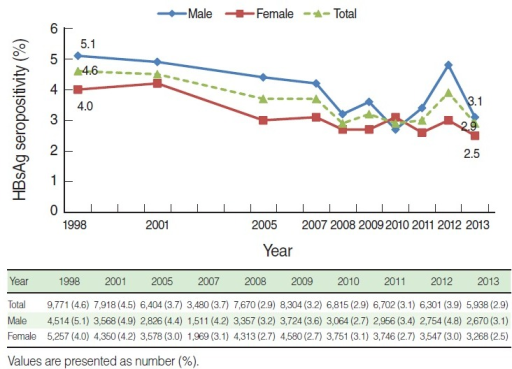 Hepatitis B surface antigen (HBsAg) seropositivity by sex and year among ≥10 years based on the Korea National Health and Nutrition Examination Survey I to VI (1998-2013), Republic of Korea. Age standardization method is applied using the 2005 population estimates.