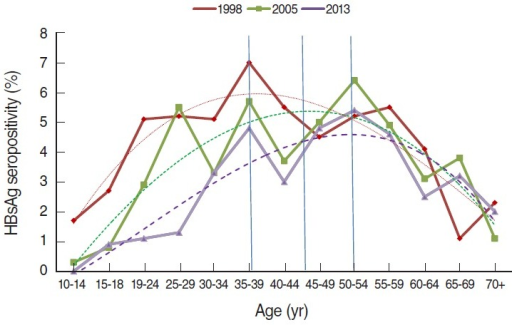 Hepatitis B surface antigen (HBsAg) seropositivity by age between 1998 and 2013, Republic of Korea. Dotted lines are order three polynomial trend line: R2=0.784 for 1998, 0.742 for 2005, and 0.812 in 2013.