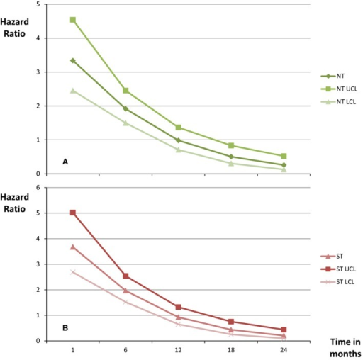 A, Hazard ratios of ischemic stroke as a function of time after NT (A) and as a function of time after ST (B). LCL, lower confidence level; NT, non–ST‐segment elevation myocardial infarction; ST, ST‐segment elevation myocardial infarction; UCL, upper confidence level.