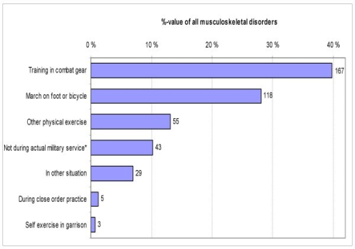 "Distribution of musculoskeletal disorders by associated activities in 955 male conscripts during 6-month military service. * The term ""not during actual military service"" includes disorders during vacations, during travel to vacation or back to garrison or during off-duty time in the evenings. Count next to the bar is the absolute number."