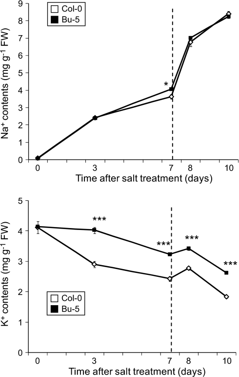 chemical control and salinity tolerance of Enhancing arabidopsis salt and drought stress tolerance by chemical genes here again, baba-treated plants expressed these genes 2 h earlier and at lower salt concentrations than control enhancing arabidopsis salt and drought stress tolerance by chemical priming for its.