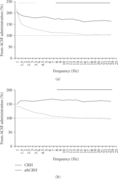 Spectral Power During Total NREM on the 2nd (a) and 3rd (b) Recovery Dark Phases. Results are expressed as percentage of ACSF-treated group, obtained from the mean power of each spectra band. ACSF, artificial cerebrospinal fluid; CRH, corticotrophin-releasing hormone; αhCRH, alpha helical CRH9−41. Grey line above graphics indicates differences of αhCRH from ACSF and black ones, the difference between the CRH and αhCRH treatments. Student's t tests, P ≤ .05.