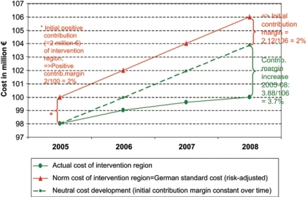 Calculation model of an integrated care management company's financial results within the framework of a health insurers' contribution margin analysis—model case I: increasing contribution margin after the start of the intervention in 2006 (figures are fictitious—for demonstrational purpose only).