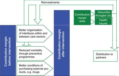 Financial architecture of the Kinzigtal shared health gain contract.