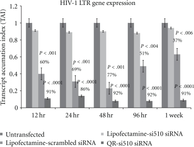 Effect of QR-si510 siRNA nanoplex on LTR/RU5 gene expression in HIV-1-infected THP-1 cells. THP-1 monocytic cultures were treated with lipofectamine transfected scrambled siRNA (10 nM), Lipofectamine transfected si510 HIV-1 siRNA (10 nM) and  the QR-si510 siRNA (10 nM) nanoplex for time period ranging from 12 hr to 1 week posttransfection. At the end of the incubation period, RNA was extracted, reverse transcribed and the LTR/RU5 gene expression quantitated using Q-PCR. Our results show a significant decrease in HIV-1 LTR gene expression in HIV-1-infected THP-1 cells treated with the 10 nM QR-si510 HIV-1siRNA nanoplex at 12, 24, 48, 96 hr, and 1 week posttransfection as compared to the untransfected THP-1 cells and  the scrambled control.  The results shown are mean ± SD of 3 separate experiments done in duplicate.