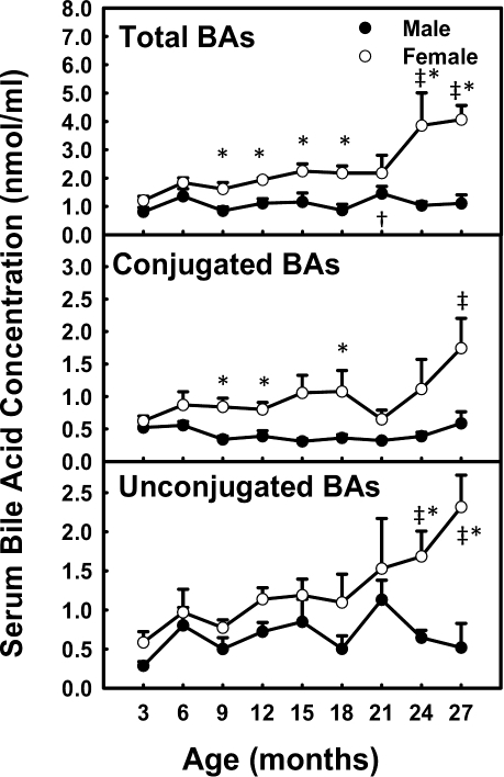 Total BA concentrations in serum during aging of male and female mice.Data are presented as means ± SEM of 5–7 mice. Daggers (†) represent statistically significant difference from the value at 3 months of age during aging of male mice. Double daggers (‡) represent statistically significant difference from the value at 3 months of age during aging of female mice. Age-dependent differences were considered at p<0.05 by one-way ANOVA, followed by Duncan's post-hoc test. Asterisks (*) represent statistically significant difference between male and female mice at respective ages during aging (p<0.05), by student t-test.