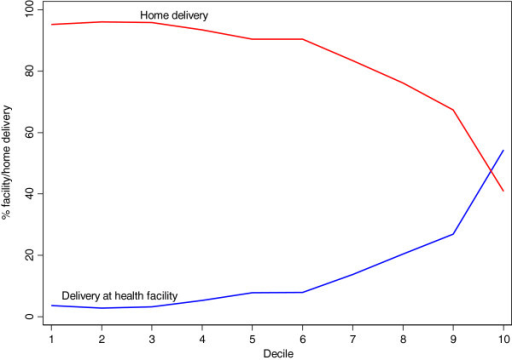 Delivery at home and in a health facility by wealth decile.