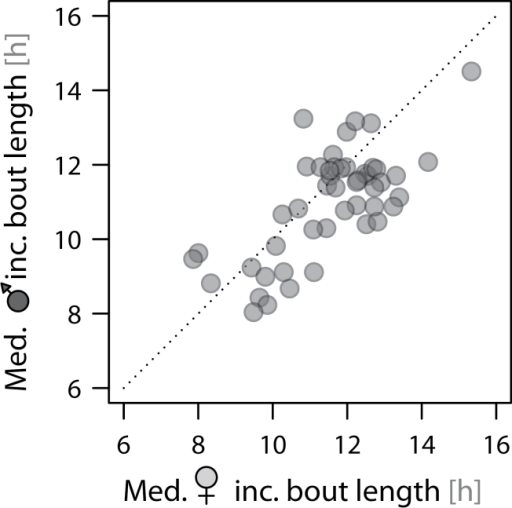 Between- and within-pair differences in the median length of incubation bouts. Each dot represents 1 nest. The correlation of the median bouts between sexes: Pearson correlation coefficient (95% CI): r = 0.71 (0.53–0.83), t46 = 6.8, P < 0.0001.