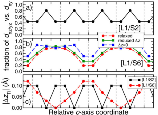 Fractional occupations of dxz/yz orbitals versus dxy as a function of the relative c-axis coordinate for (a) [L1/S2] and (b) [L1/S6]. (c) The magnitude of the Ti displacements, /ΔzTi/, away from the La δ-doped layer. Coordinates are relative to the LaO plane and dashed lines indicate the position of the LaO planes in each system.