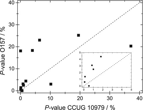 P-value for the 12 fragments with an IS above 100 when fitted to the correct strain CCUG 10979 (x-axis) and the reference strain O157 (y-axis). The dashed line corresponds to equal values for both strains. The inset shows a zoom in of the data on the low P-value regime.