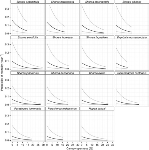 Probability of mortality estimated at a common size in response to percentage of canopy openness.  sc 1 st  Open-i & Probability of mortality estimated at a common size in | Open-i