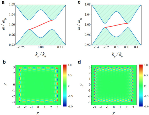 Manifestation of chiral edge state in both reciprocal and real space.(a,b) Perfect analogy of TSC Hamiltonian and edge state with ideal material parameters. (a) Projected band diagram of infinite TSC-like photonic structure (shaded areas) and edge state at the interface between a semi-finite TSC-like medium in the region x > 0 and a semi-finite opaque medium in the region x < 0 (red line). (b) Magnetic field (Hz) distributions of edge state for a finite TSC-like medium. (c,d) Non-perfect TSC-like edge state with reduced material parameters. The results in (a) and (c) are analytically calculated by solving Maxwell's equations, and those in (b) and (d) are numerically simulated by employing FDFD method.
