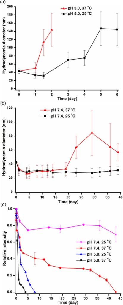 Study of the micelle stability by using DLS.Changes in the hydrodynamicdiameter of micelles at pH 5.0 (a) or pH 7.4 (b) and at a temperatureof 25 °C (black line) or 37 °C (red line) over a periodof time. (c) Changes in the relative intensity of micelles in differentenvironments, pH and temperature, over a period of time. The averagevalues and their standard deviations, from three measurements, areshown.