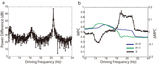 Total activity within heterogeneity shows separation in frequency content and increased phase coherence with the sub-threshold driving oscillation when in resonance.(a) Difference in power of total network activity (heterogeneity – outside heterogeneity) shows a peak in the power spectrum for resonant frequency of driving oscillation (marked with * in fig. 1). (b) Difference in Mean Phase Coherence between sub-threshold oscillatory input and the activity signal formed within (blue) and outside (green) the heterogeneity.