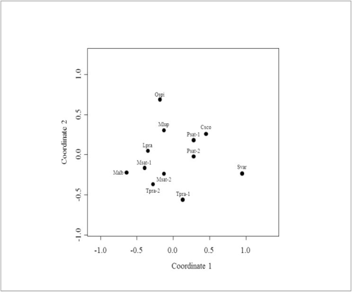 Non-metric MDS ordination plot comparing bacterial communities from different pea aphid samples.Each data point represents the bacterial community identified from a single sample (see Table 1 for dot label legends). The Bray-Curtis dissimilarity index was used to rank distances calculated using the presence-absence community data. Stress of the nMDS = 0.152.
