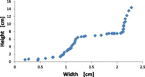 Plot of height versus width for the structures found in Experiment A.