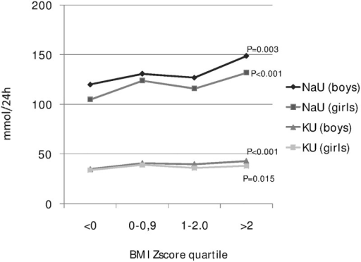 Gender-specific association between body mass index and 24-hour urinary sodium and potassium excretion (data from 10 Italian regions, age 6–18 years, MINISAL-GIRCSI Program).