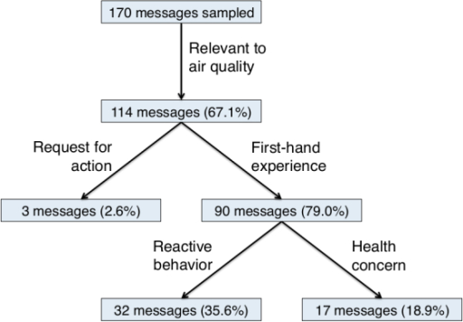 Summary of annotation results on sample of 170 messages. Tree structure indicates which codes are dependent on their parent codes. Different branches are not mutually exclusive.