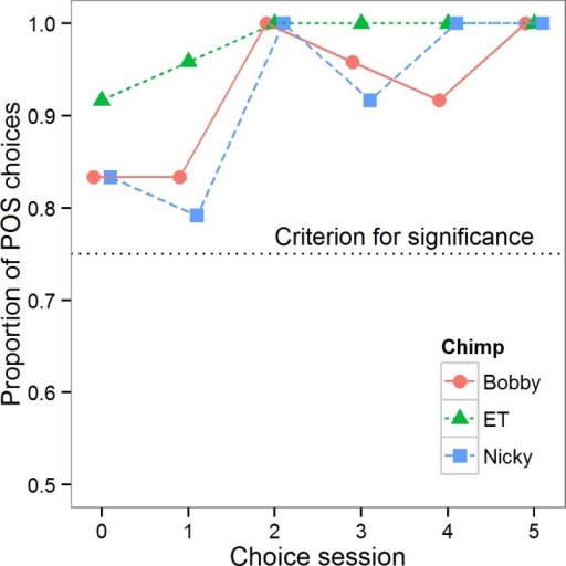 Choice data.Proportion of choices of the POS cone in each choice session for each of the three chimpanzees. The dotted line shows the criterion for choice to be significantly different from random (p < 0.05).