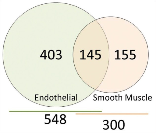 Venn Diagram Of The Relationship Of Protein Expression Open I