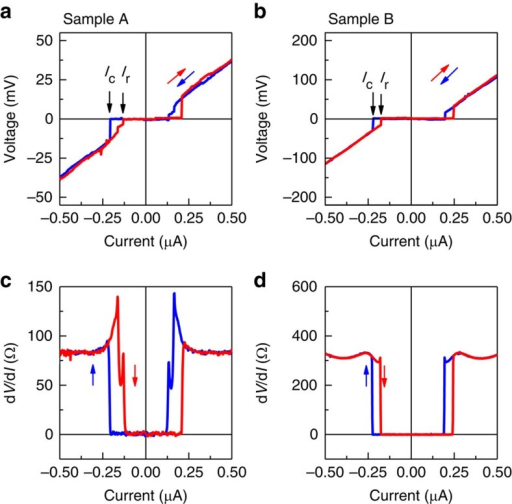 Induced superconductivity in a high-mobility 2D electron gas in GaAs.Voltage-current characteristics (a,b) and differential resistance (c,d) for samples A (a,c) and B (b,d). The conduction is measured between contacts (8-9) for sample A and (3-4) for sample B. dV/dI is measured with Ia.c.=1 nA. Induced superconductivity with zero voltage is observed with critical currents Ic∼220 nA for sample A and Ic∼230 for sample B. Red (blue) traces are for current increasing (decreasing).
