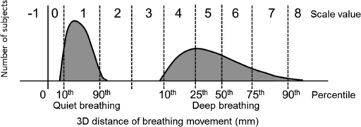 Criteria for the breathing movement scale. These criteria were based on our previousdata for three-dimensional (3D) distances of quiet breathing (QB) and deep breathing(DB) movements that were measured by 3D motion analysis for healthy subjects. Thevertical axis indicates the number of subjects. The abscissa axis indicates the 3Ddistances of breathing movements during QB and DB. Scale values of 1 and 4–7 wereconsidered normal for QB and DB respectively. For the upper and lower chest, thecriteria values for each scale were similar. For the abdomen, the criteria values weregreater than for those at the upper and lower chest.