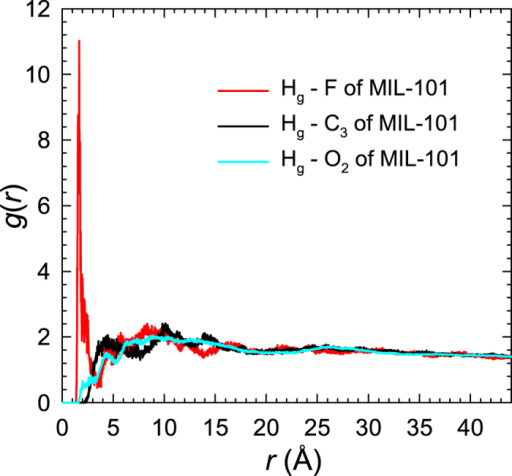 Radial distribution functions between glucose (Hg atom) and MIL-101 (F, C3, and O2 atoms) in glucose/water/MIL-101 system.