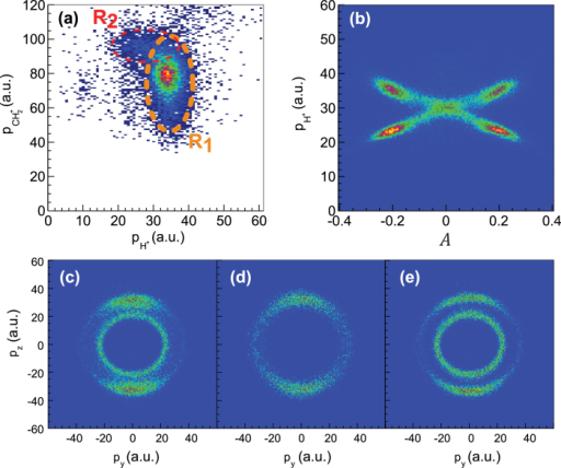(a) Momentum correlation map for the final products . (b) Fragmentation yield over proton momentum and the asymmetry parameter A as defined in the text for the final products . (c) Momentum distribution in the laser polarization plane for the reaction shown in (b). (d,e) Proton spectra in the laser polarization plane decomposed from (c) based on the asymmetry parameter A. The proton spectra ejected via the concerted () and sequential () fragmentation pathway are shown (d) and (e), respectively. The laser pulse duration and peak intensity are 25 fs and 8 × 1014W/cm2 for all panels. Here and throughout the paper a.u. denotes atomic units.