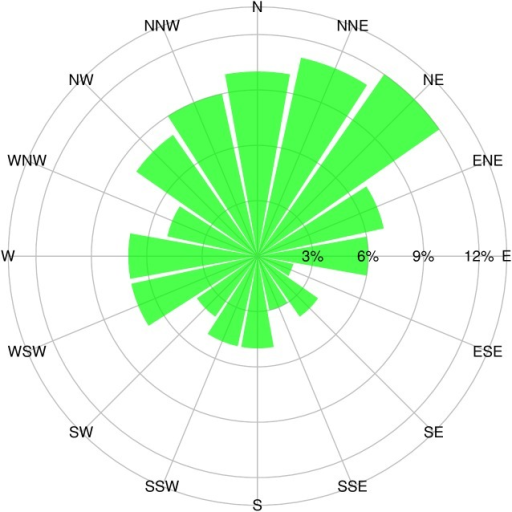 Rose diagram of the aspect of 105 sample sites.The proportion of samples facing specific aspect was shown as the length of green bar.