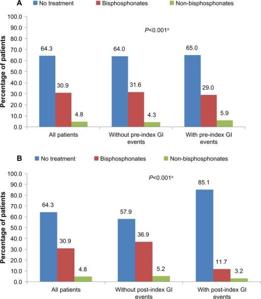 Treatment with medications for osteoporosis in the post-index period by (A) pre-index GI events and (B) post-index GI events.Note:aComparison of treatment pattern distribution among patients with and without GI events.Abbreviation: GI, gastrointestinal.