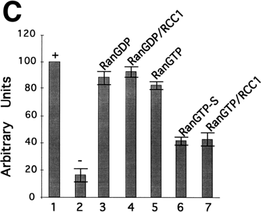 RCC1 inhibits formation of the NLS receptor/substrate  complex. (A) Karyopherin β was immobilized on an ELISA plate  before addition of different amounts of Rch133–529, as indicated  on the x-axis of the graph. Plates were washed and Rch1 bound to  the solid phase was detected in a colorimetric reaction. (B)  Karyopherin β was immobilized on ELISA plates. T-antigen was  added in the amounts indicated on the x-axis of the graph, either  alone or together with Rch133–529. Plates were washed, and the  amount of T-antigen bound to the solid phase was determined in  a colorimetric reaction. (C) Karyopherin β was immobilized on  ELISA immunoplates before addition of either Rch133–529 and  T-antigen (columns 1 and 3–7) or T-antigen alone (column 2).  The binding reactions were then supplemented with RanGDP  and GDP (column 3); RanGDP, GDP, and RCC1 (column 4);  RanGTP and GTP (column 5); RanGTP-γS and GTP-γS (column 6); or RanGTP, GTP, and RCC1 (column 7). MgCl2 was  present in all reactions at 5 mM. The T-antigen bound to each  solid phase was determined in a colorimetric reaction. The columns  depict the mean values from at least two separate experiments;  the standard deviation of the mean is indicated by error bars.