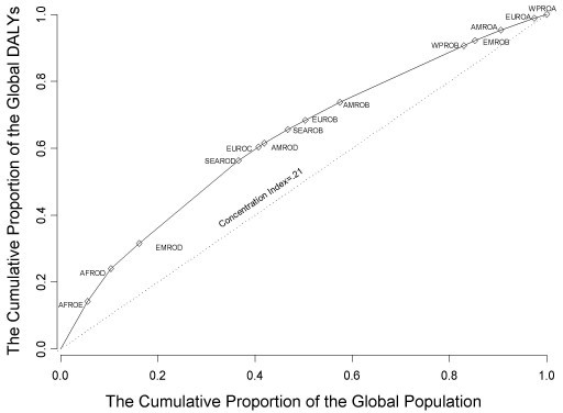 The Lorenz curve of the global distribution of health (DALYs) by WHO mortality sub-region.