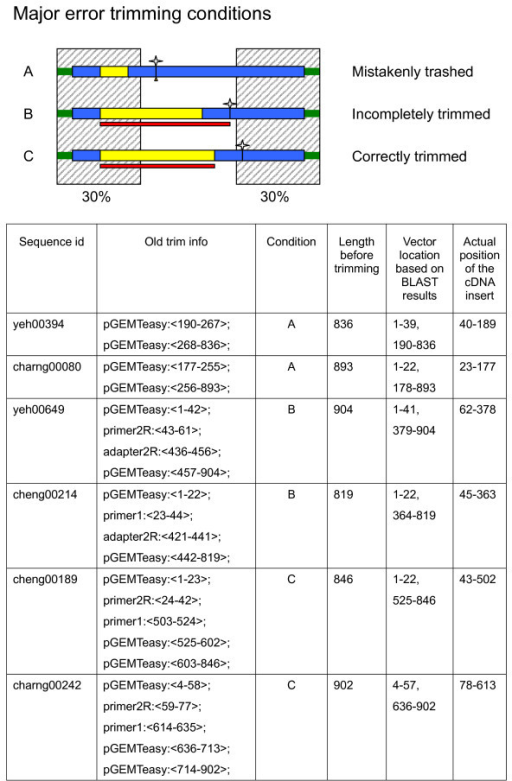Illustration of some trimming details. The shaded area highlights the range covering the 30% from either end of the EST. According to the original SeqClean design, the vector contaminant is recognized only if some or all of the similar vector sequence is identified within this range. The boxes in blue indicate the vector-derived sequence. The yellow open boxes represent cDNA inserts and the green bars show the low quality regions. The small stars indicate where the number 1 base is located by CVS coordinates. The boxes in red specify the product of SeqClean trimming. Comments for each of the three listed trimming situations are denoted to their right. Condition A indicates those ESTs which were mistakenly trashed. Condition B shows incomplete trimming and condition C is an example of correct trimming. Example ESTs corresponding to each of the three conditions are shown in the table below, where the position numbering followed the coordinates of the untrimmed EST sequences.