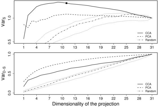 Shared and Data-specific variation for leukemia data. Shared (top) and data-specific (bottom) variation retained with CCA (solid line) and PCA (dashed line) as a function of the reduced dimensionality for the leukemia data. The values obtained by random projections (dash-dotted line and dotted confidence intervals) have been included for reference. The suggested dimensionality for the CCA-projection is marked with a tick.