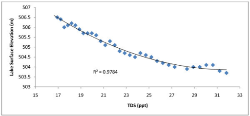 TDS vs. lake surface elevation at Redberry Lake. TDS was derived by the equation displayed in Fig. 10. Derived TDS are shown to correlate well with surface elevation [29] at Redberry Lake. This correlation reflects the increasing rate of salinity change at Redberry.