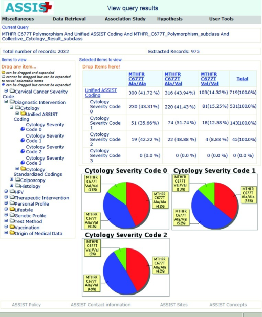 Viewing the distribution of MTHFR genotypes in patients with different cytology results: In the current example, the user has selected all patients with data for the MTHFR polymorphism. Then, he/she has selected to view the MTHFR distribution of the three MTHFR genotypes in patients with different cytology results. A preview of the current query is shown on the top of the page. The cytology results are expressed with the unified ASSIST cytology coding. As shown on the top of the screen, from the total of 2,032 patients the requested type of information exists for 975 patients.