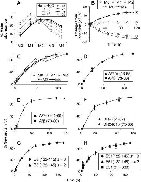 Measurement Of Fractional Mhc Protein Synthesis Ad Open I