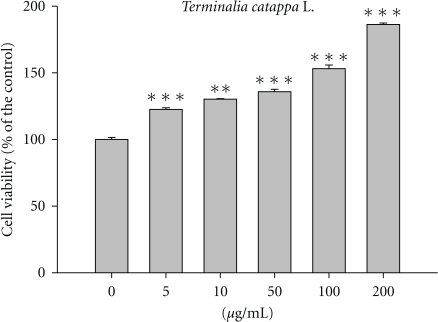 Cell viability of TCLW on human fibroblasts. (n = 4; **P < .01; ***P < .001).