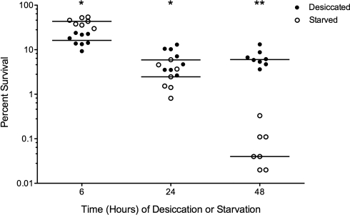S. pneumoniae D39 survival after desiccation versus nutrient deprivation. Bacteria were recovered 6, 24, or 48 hours after desiccation or starvation on PBS agar, and viability was determined. Closed circles represent desiccated samples, open circles represent starved samples, and bars show the medians. The probability that medians differ at each time point is shown by asterisks. *, P < 0.05; **, P < 0.001 (two-way ANOVA with Bonferroni posttest correction).