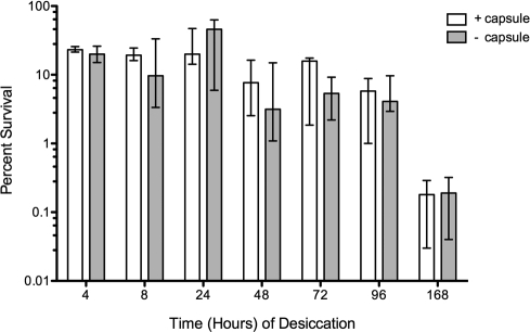 Desiccation tolerance of S. pneumoniae D39 (encapsulated) and its acapsular derivative AC326. Bacteria were recovered 4 to 168 hours after desiccation. Data for D39 with the capsule (white) and without the capsule (gray) are shown as the median values (n = 4), and bars represent the ranges.