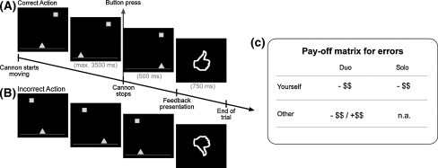 Cannon shooting task and payoff matrix. Examples of a correct (a) and an incorrect action (b) are shown. fMRI was time-locked to the presentation of the feedback, always containing the crucial information about the correctness of the performed action. (c) Payoff matrix for the two conditions. Committing an error was always associated with a monetary loss (10 cents) for the participant. In the duo condition, errors additionally bore consequences for the other player, either monetary loss (cooperative setting) or gain (competitive setting; each 10 cents)
