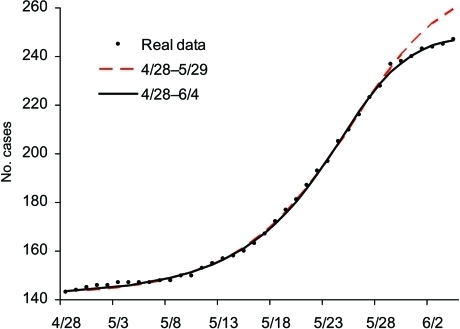 Epidemic curves for the second phase of severe acute respiratory syndrome outbreak in Toronto area using multistage Richards model and cases, April 28–June 4, 2003.