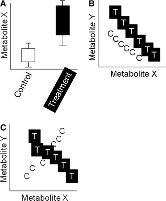 Three paradigms to observe metabolic differences between two groups: a Level difference of an individual metabolite (e.g. ANOVA), b Level difference in a combination of, i.e. a component of more metabolites (e.g. PLS), c Changes in the combined relationship between metabolites (INDSCAL)