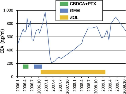 Time course of the serum CEA tumor marker from January 2006 to October 2009. The green, blue, and yellow lines indicate the period of administration of carboplatin (CBDCA) + paclitaxel (PTX), gemcitabine (GEM), and zoledronic acid (ZOL), respectively.